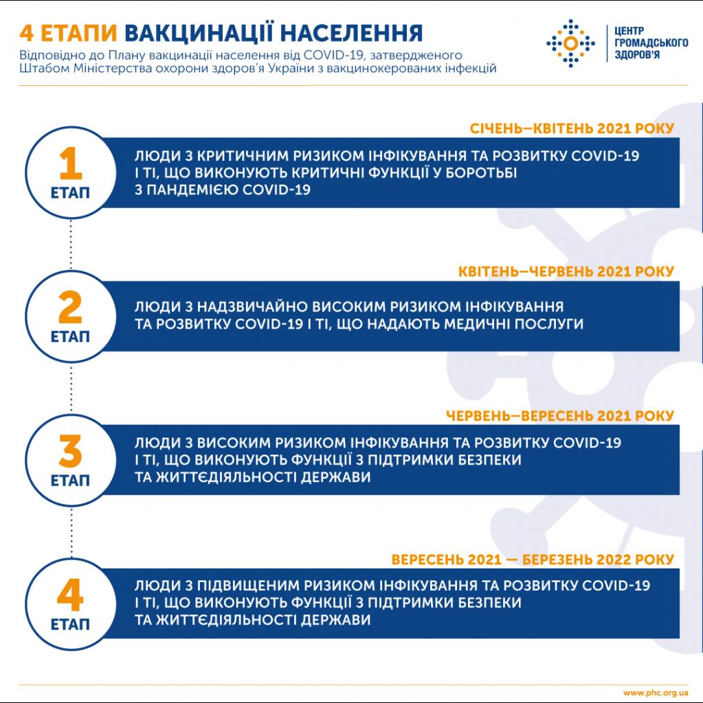 https://phc.org.ua/sites/default/files/users/user90/fb221220_vakzina_vikonannya_infografika4_1080x1080_rgb_72_dpi3.png
